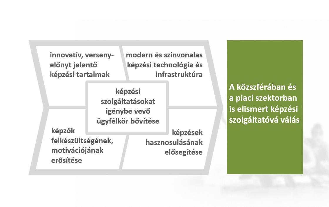 kepzesi_strat_05_celrendszer